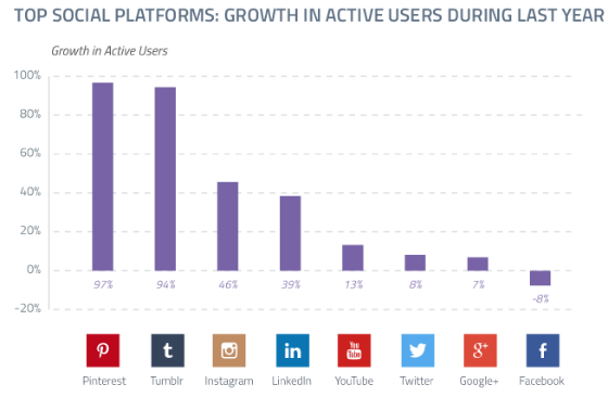 Bar chart showing active  user growth of top social networks.