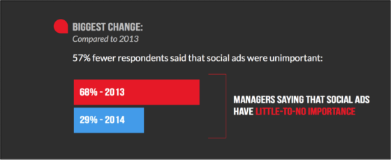 Graph showing percentage of advertisers who consider social advertising to have little-to-no importance, 2014 vs 2013.