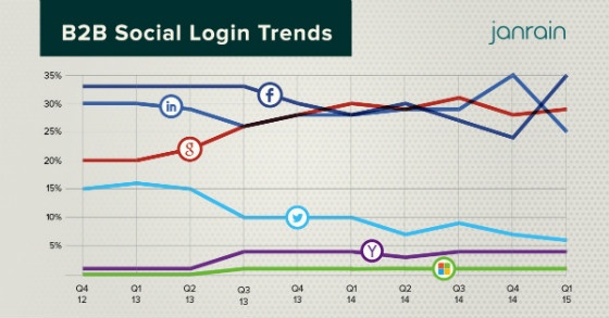 Graph showing social login trends in the B2B sector.