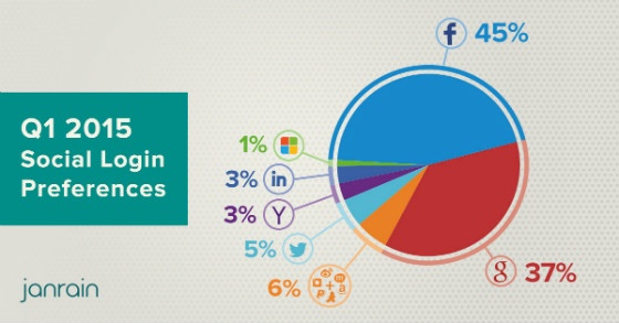 Pie chart showing social login preferences share across platforms.