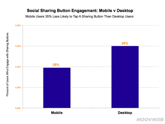 Bar chart showing frequency users click social sharing buttons on mobile and desktop.