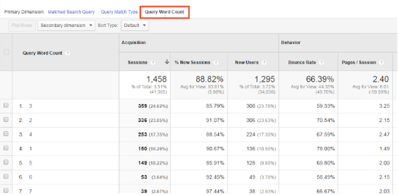 The new Search Queries dimension in Google Analytics.