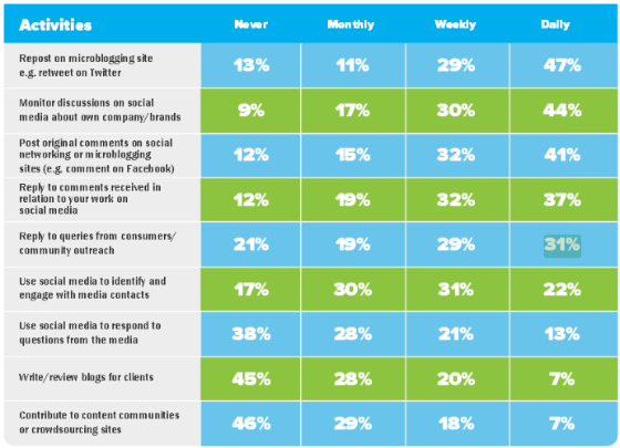 Social PR tasks by frequency.