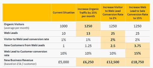 Inbound marketing stats