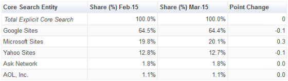 Table showing latest search market share of top five search engines.