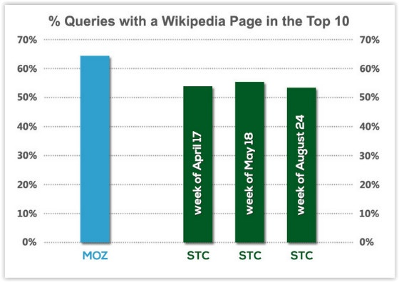 Stone Temple Consulting wikipedia survey results 1
