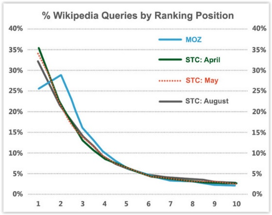 Stone Temple Consulting wikipedia survey results 2