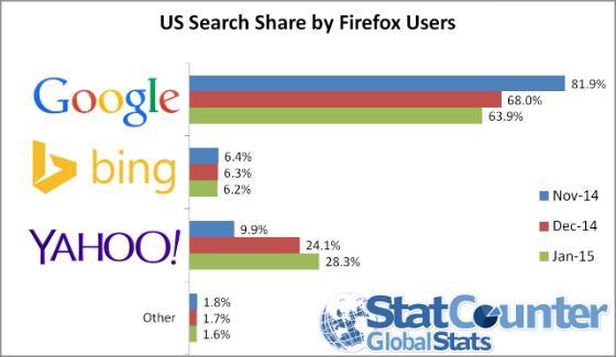 Yahoo's search share amongst US Firefox users.