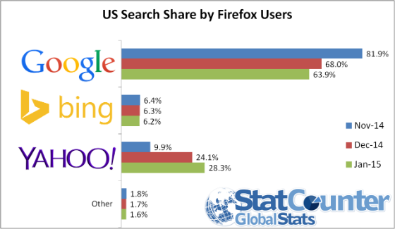 Yahoo's search share amongst US Firefox users.