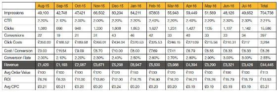 Bing figures in table