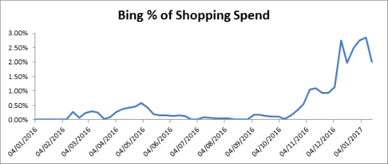 Graph of Bing percentage of shopping trend