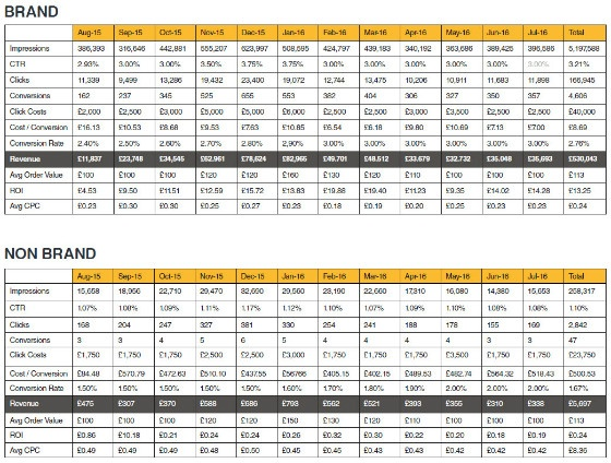 brand & non brand figures in table