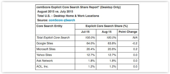 comScore August 2015 results
