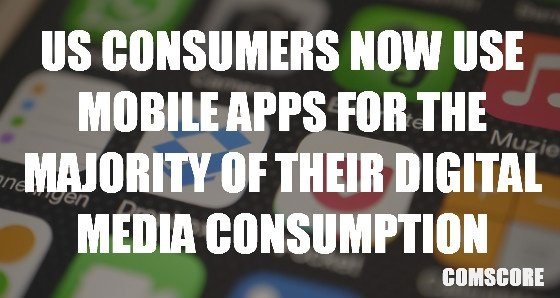 US consumers now use mobile apps for the majority of their digital media consumption.