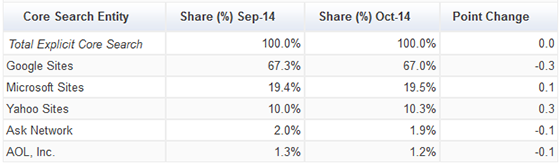 comScore rankings for October 2014.