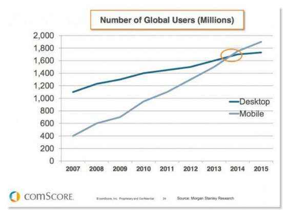 comscore desktop vs mobile graph