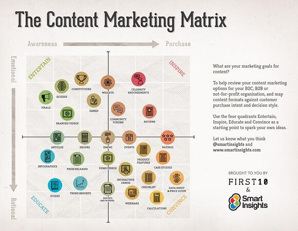 The content brainstorm matrix