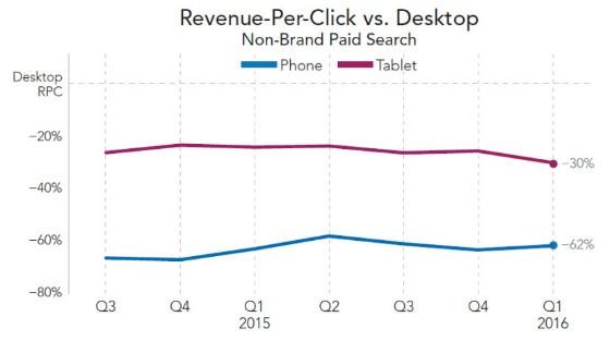 device bidding statistics