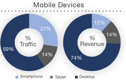 Pie charts showing e-Commerce traffic and revenue share by device.
