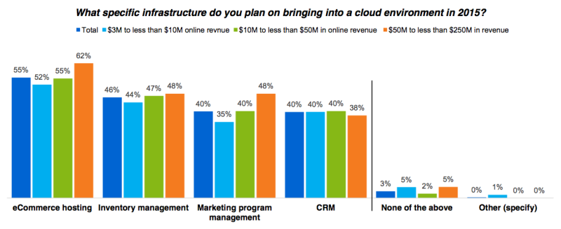 Bar charts showing percentage of retailers planning to move e-Commerce technologies to the cloud.