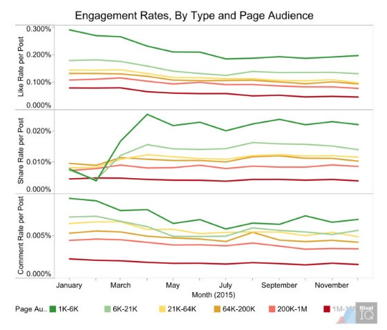 Facebook engagement graph