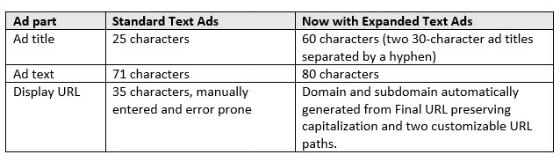 expanded text ads character limits