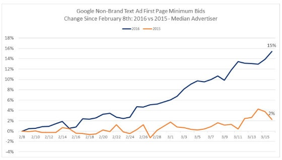 graph showing increase in first-page minimum bids