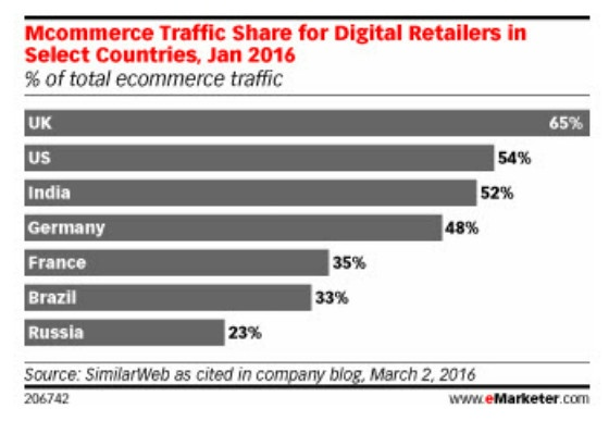 mobile traffic share