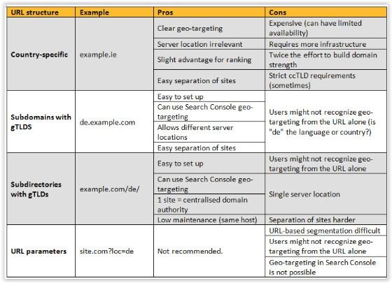 international language sites