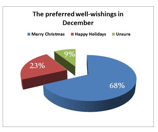 preferred christmas well-wishings