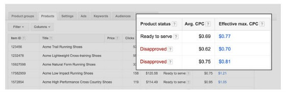 shopping product performance data