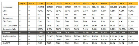 remarketing figures in table