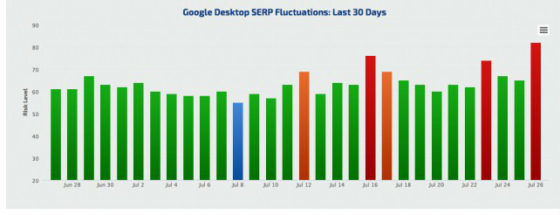 serp fluctuation
