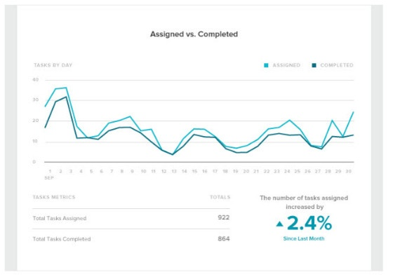 Sprout Social Performance Report