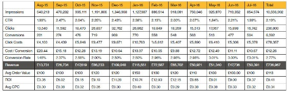 total spend figures in table