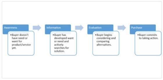 online user flow chart
