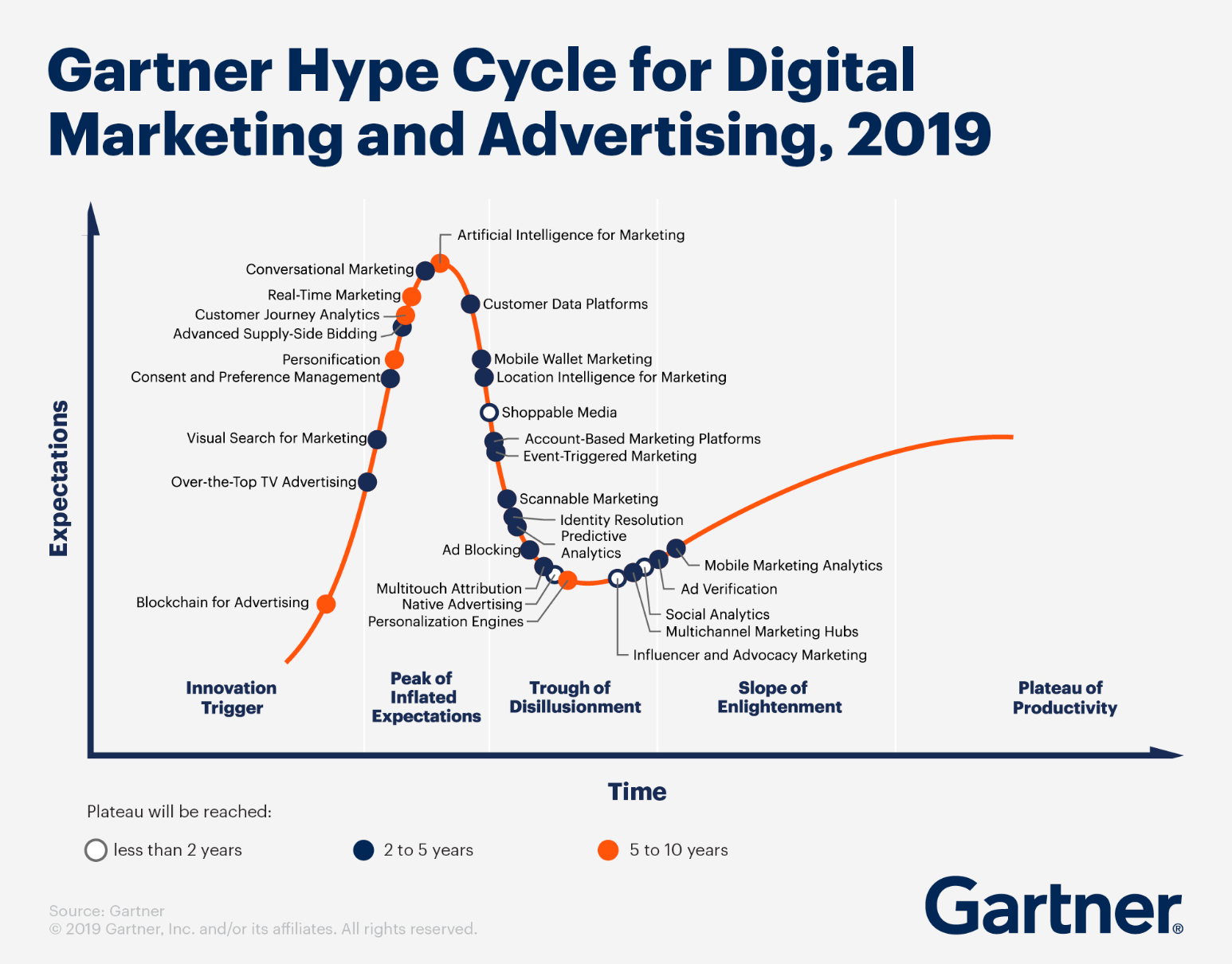 Latest Gartner digital marketing and advertising hypecycle