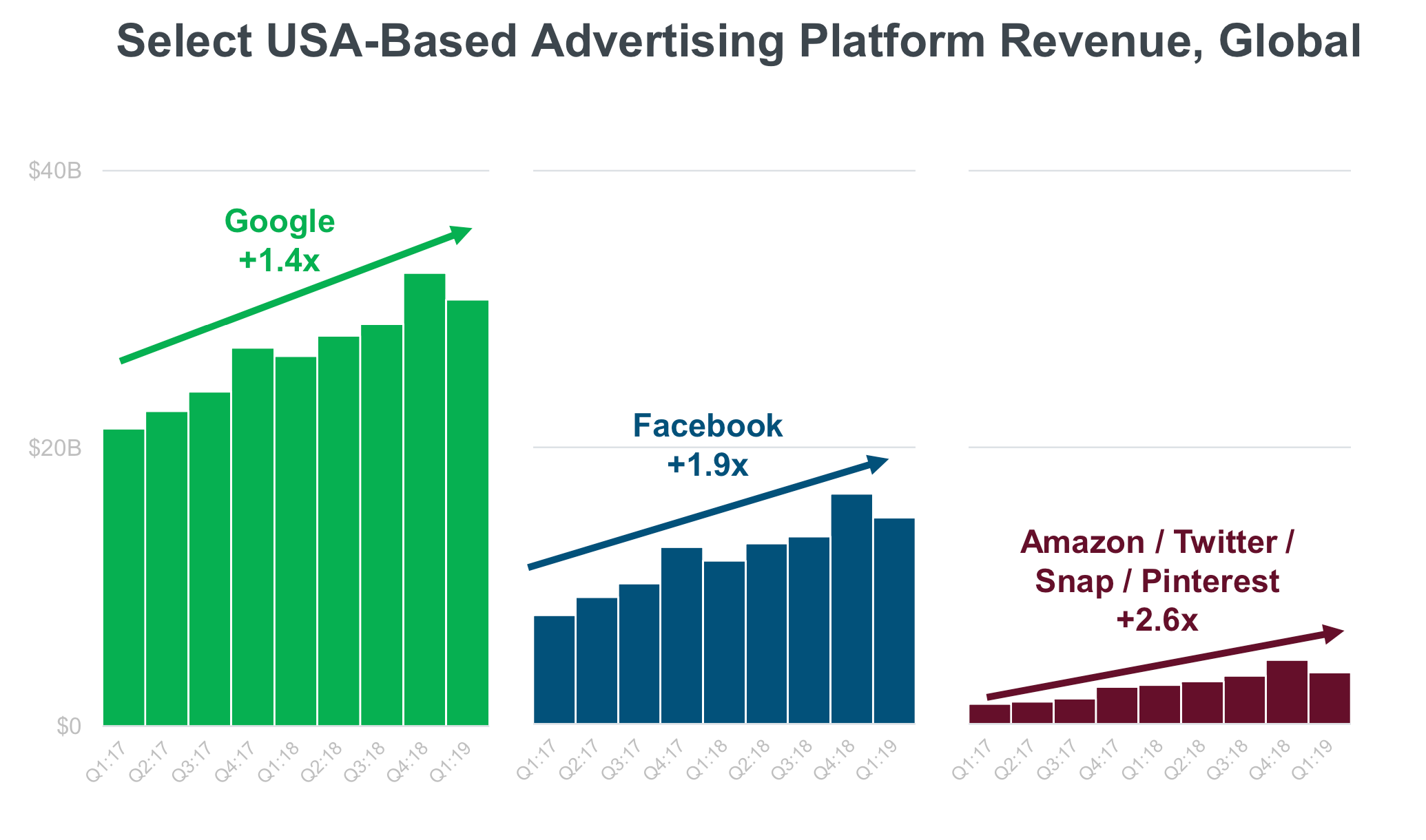 Main platform growth - US