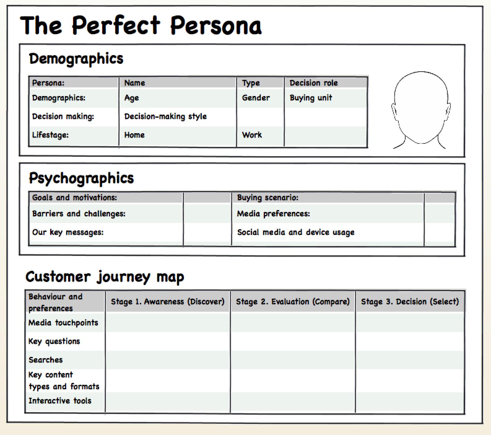 Model persona layout
