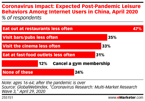 Nearly Half of Consumers in China Will Visit Restaurants Less Often Post-Pandemic