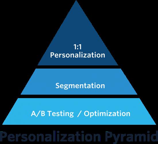 Personalization pyramid