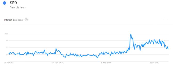 SEO-search-amount