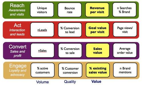VQVC metrics