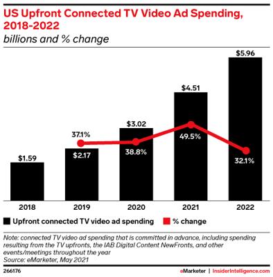 TV Video Ad Spending