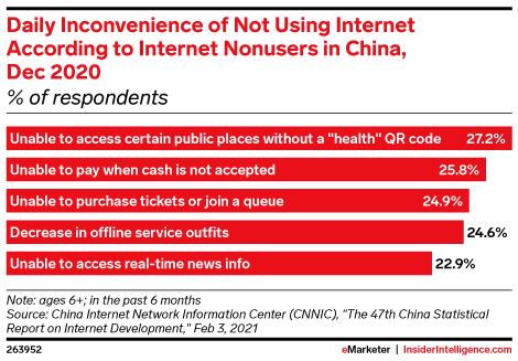 china-internet-usage-inconvenience
