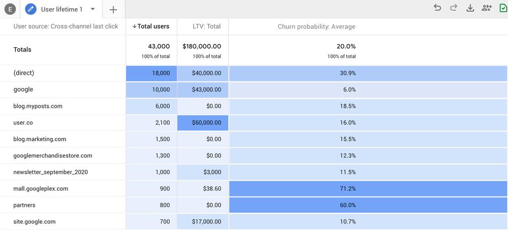 dave chaffey google analytics