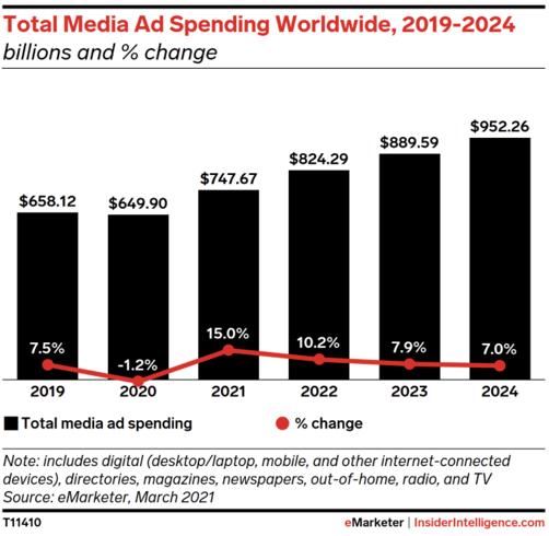 digital-ad-spend-trends