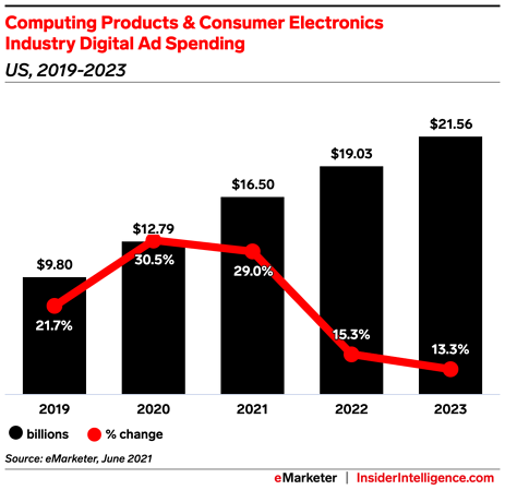 Computing product ad spend