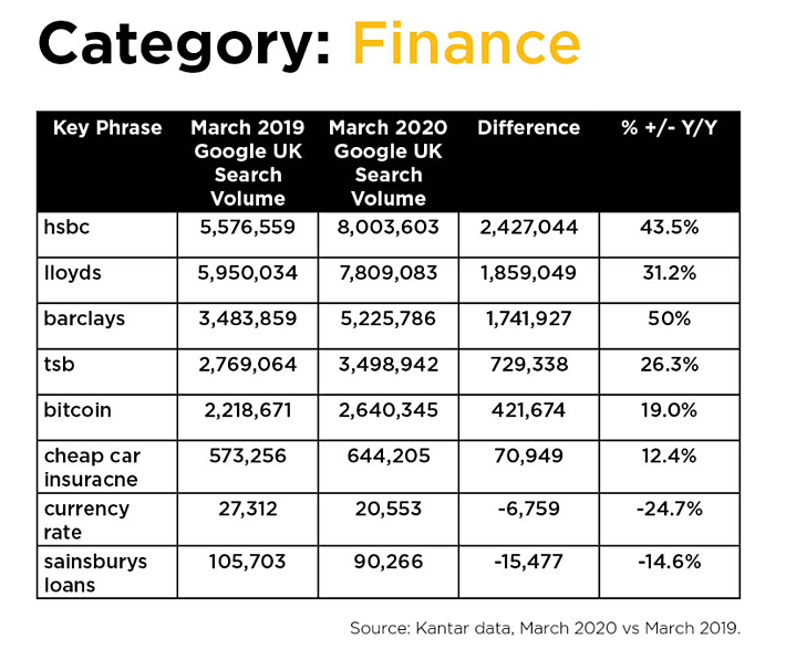 How has Coronavirus affected the finance industry?