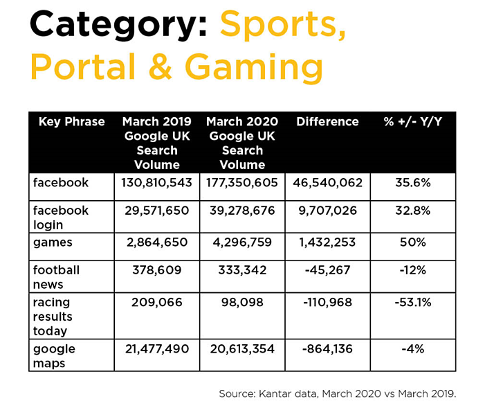How has Coronavirus affected the sports, portal and gaming industries?
